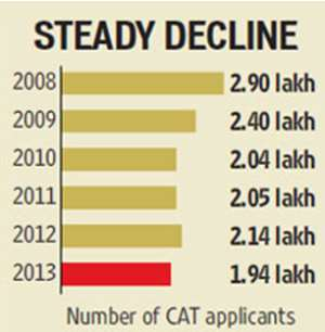 Steady Decline in CAT Applications