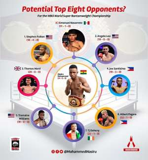 Who Fights Ghana's Rising Champion, Wasiru Mohammed Next?