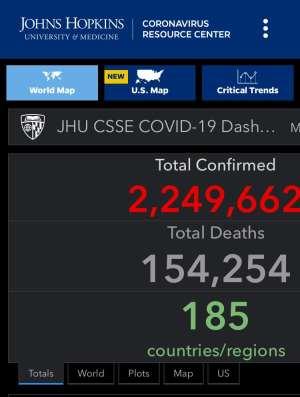Covid-19: Global Death Hit 154,254