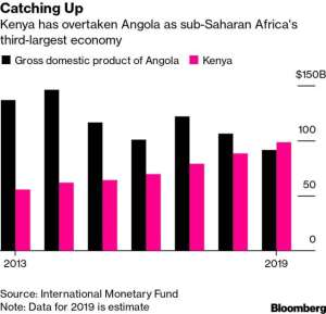Kenya Beats Angola To Become Africa's Third-Largest Economy