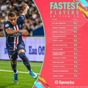FIFA 20: Ghanaian Winger Frank Acheampong Ranked Amongst Fastest Players