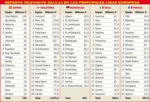 TV Money: Know how much money teams earned last season