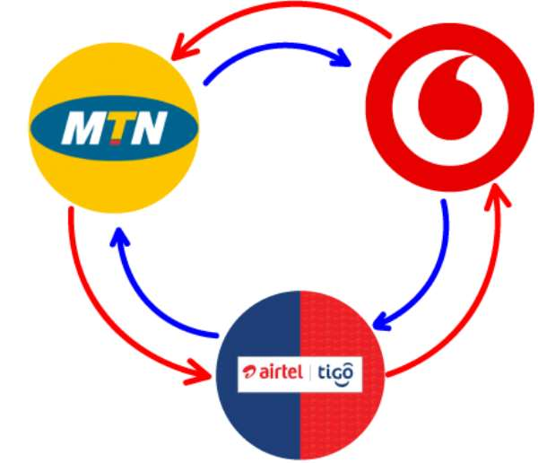 MTN, Vodafone And AirtelTigo To Charge More From Next Month