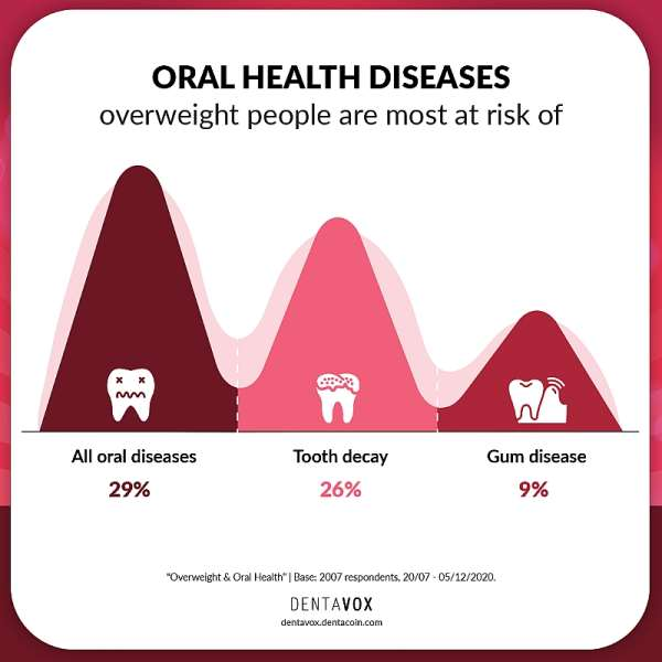 Overweight: High-risk Factor for Oral Health