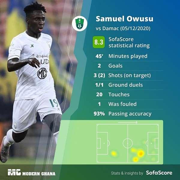 Ghana forward Samuel Owusu nets brace for Al-Ahli in 4-3 defeat to Damac FC in Saudi Arabia