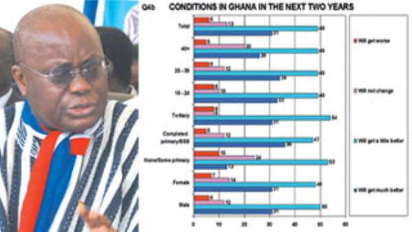 A catfight for votes NANA ADDO's GREAT WESTERN PUSH With one month to the elections, a slew of surveys get scrambled as fresh  readings show a lead for the NPP man