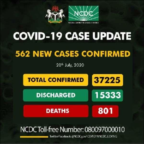 Covid-19: Nigeria Cases Hit 37,225