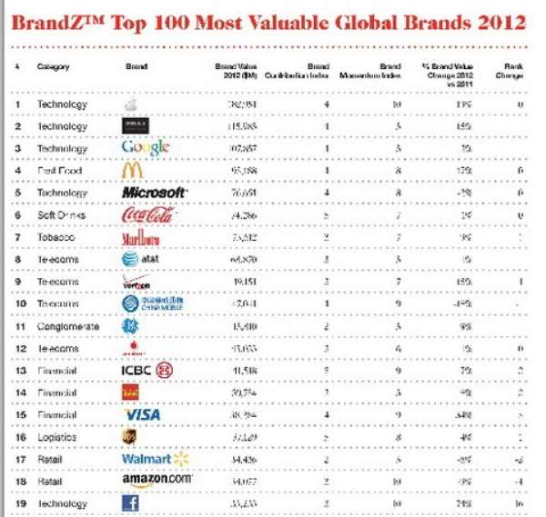 MTN ranked Africa's most valuable brand