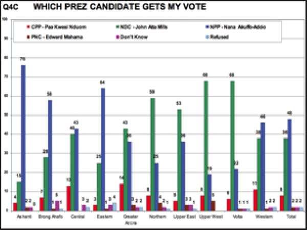 EDITORIAL:Towards Credible Polls