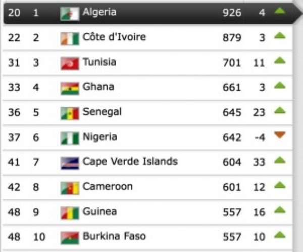 Ghana moves up to 33rd in the world in latest FIFA rankings, fourth in Africa