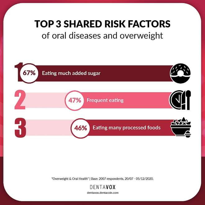 1210202040902-0e72xlkxwr-overweight-oral-health-shared-risk-factors
