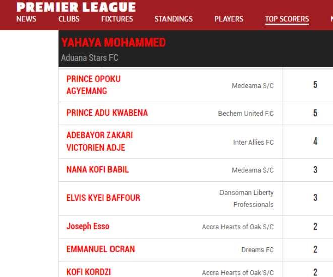 129202015659-swnaqdcp53-top-scorers