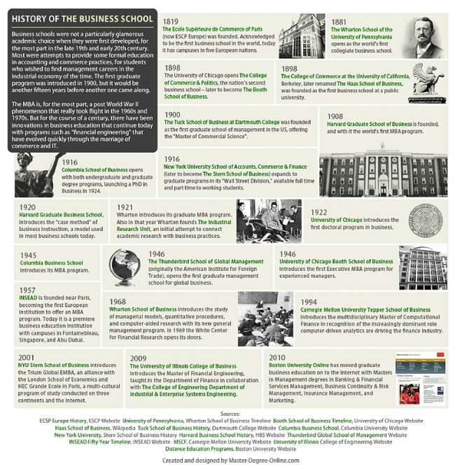History of business-school Excellent