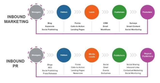 Inbound Marketing And Inbound Pr