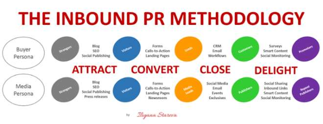 Inbound Pr Methodology