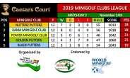 Caesars Court Minigolf Clubs League - Nutterz Putterz Takes Top Spot