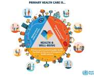 Primary Health Care: Problems It Faces