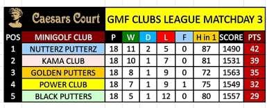 Caesars Court Minigolf Clubs League -Nutterz Putterz Stretch The Lead