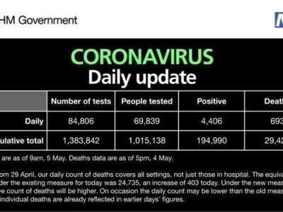 Covid-19: UK Death Toll Reach 29,427