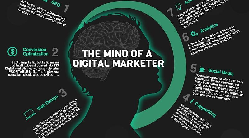 The-Mind-of-a-Digital-Marketer.png