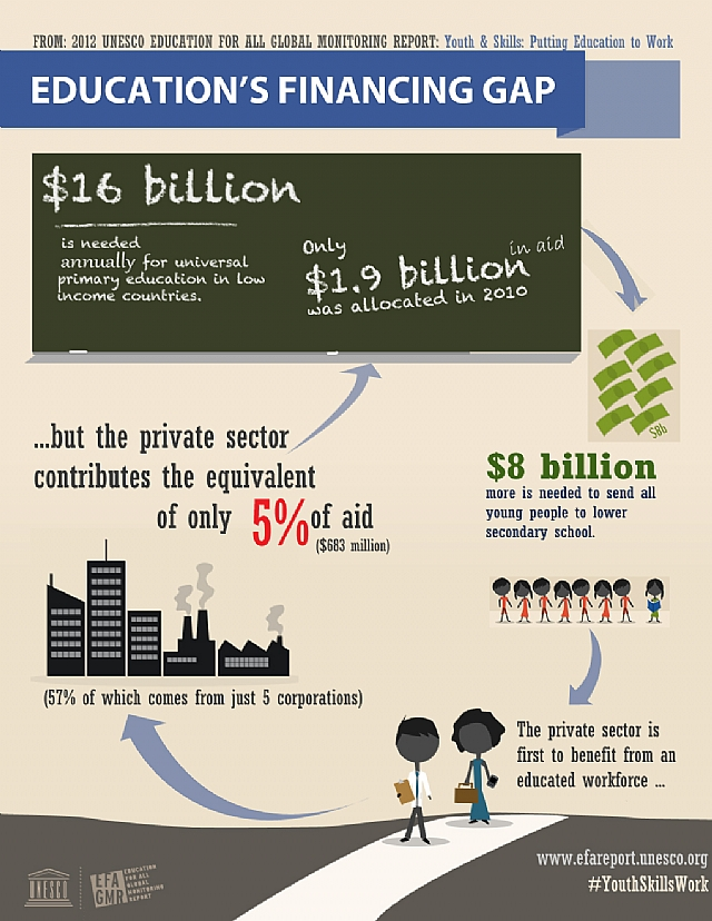gaps in education sector