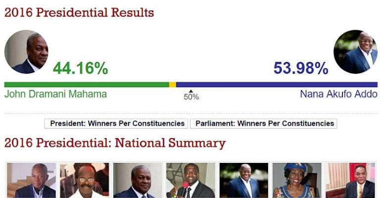 How To Lose An Election The 2016 Elections: A Desktop Review Of The Performance Of The Ndc