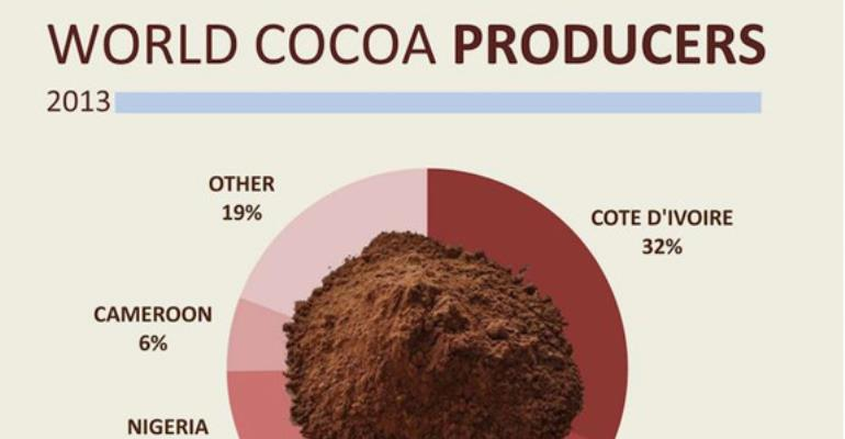 2014-2015 Cocoa Commodity Report