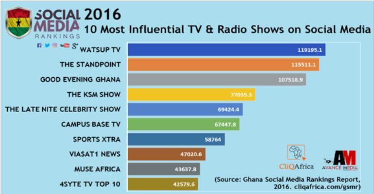 WatsUp TV Ranks 2016 Most Influential TV Program On Social Media