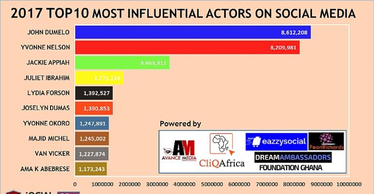 John Dumelo Ranked as 2017 Most Influential Ghanaian Actor on Social Media