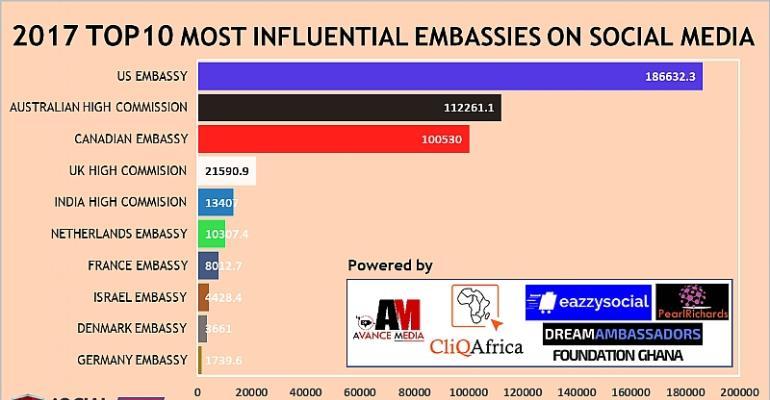 US Embassy Ghana ranks as 2017 Most Influential Embassy on Social Media