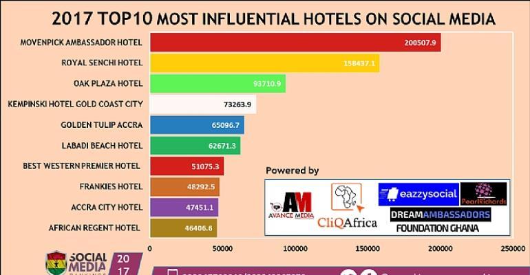 Movenpick Ambassador Hotel ranked as 2017 Most Influential Hotel on Social Media