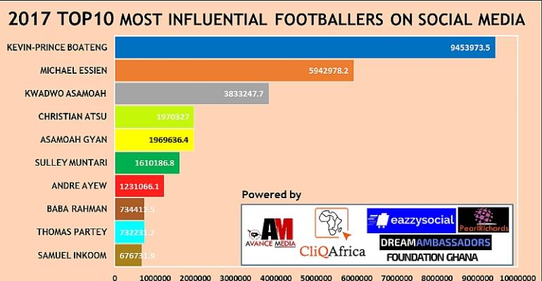 Kevin Prince Boateng Ranked as 2017 Most Influential Footballer on Social Media