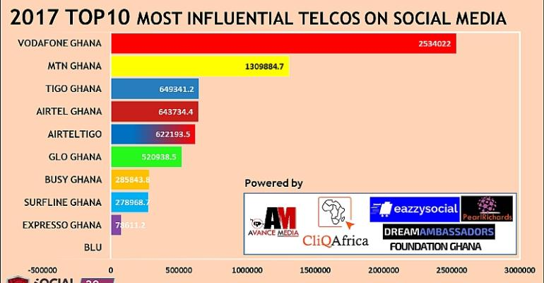 Vodafone Ghana Ranked as 2017 Most Influential Telco Network on Social Media