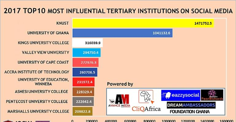 KNUST Ranked as 2017 Most Influential Tertiary Institution on Social Media