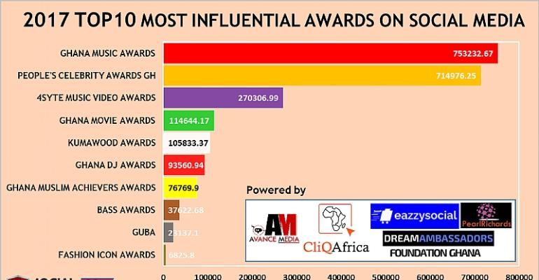 Ghana Music Awards ranked as 2017 Most Influential Award on Social Media