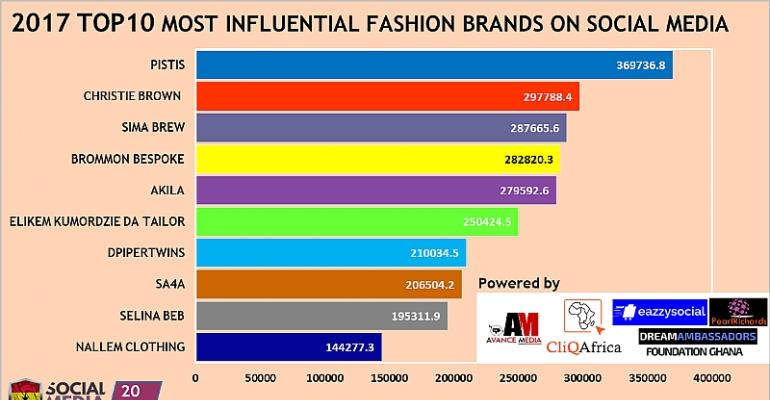 Pistis Ranked as 2017 Most Influential Fashion Brand on Social Media