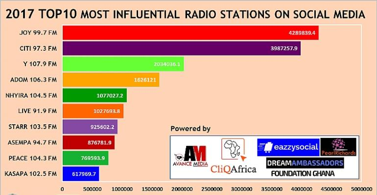Joy 99.7 FM ranked as 2017 Most Influential Radio Station on Social Media