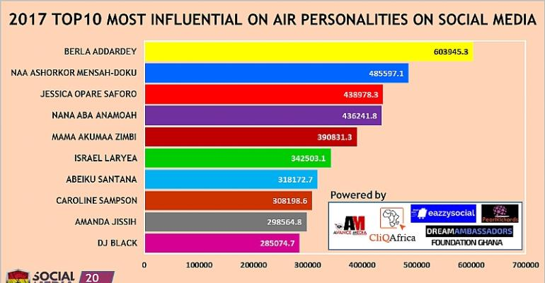 Berla Mundi ranked as 2017 Most Influential On-Air Personality on Social Media
