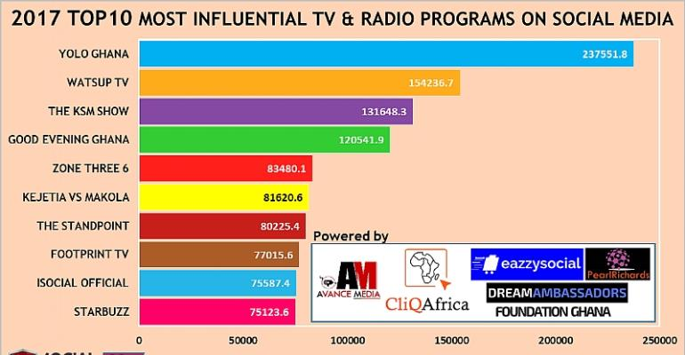YOLO ranked as 2017 Most Influential Radio & TV Program on Social Media