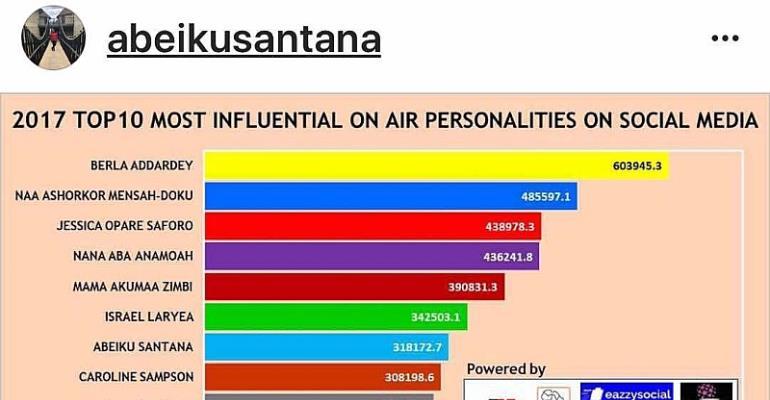Berla Mundi, Naa Ashorkor, Abeiku Santana, others ranked 2017 Most Influential 'On-Air
