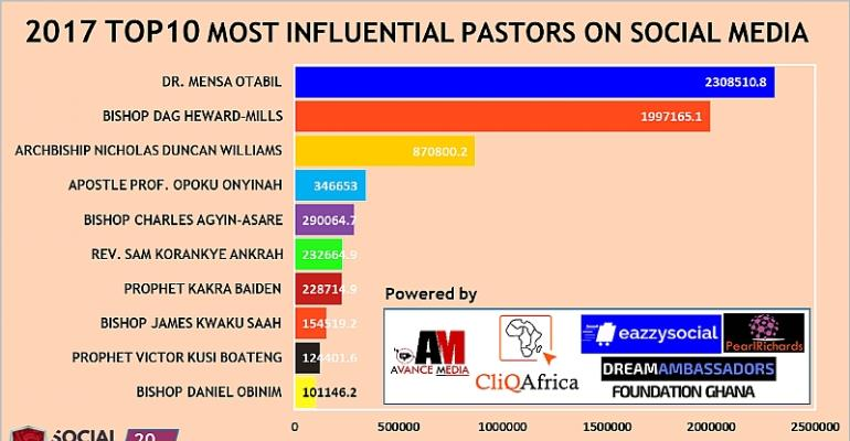 Dr. Mensa Otabil Ranks 2017 Most Influential Pastor On Social Media