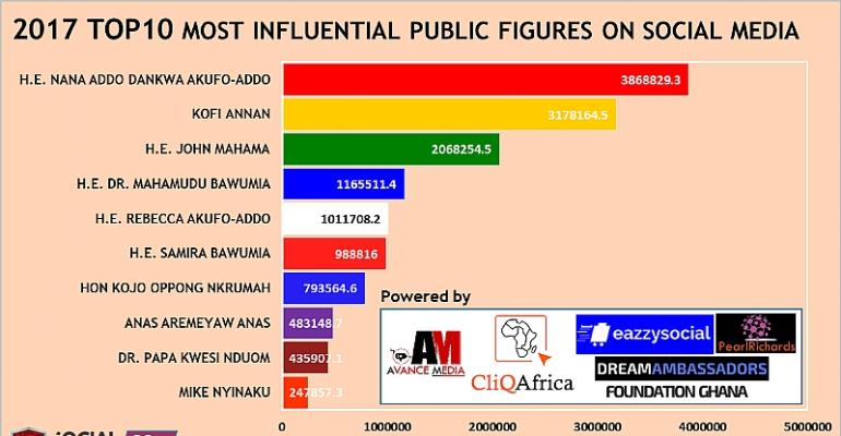 President Akufo-Addo ranked as 2017 Most Influential Public Figure on Social Media