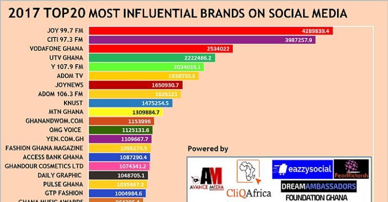 Joy 99.7 FM Ranks 2017 Most Influential Ghanaian Brand on Social Media
