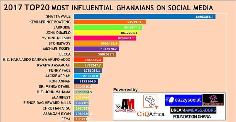 GSMR ranks Shatta Wale as 2017 Most Influential Ghanaian on Social Media