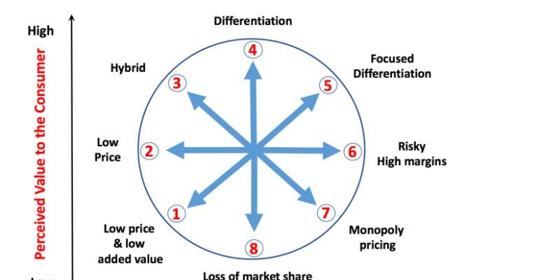 Customer Loyalty & The Bowman's Clock.