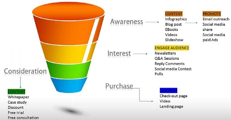 Social Media Selling in 4 Easy Steps