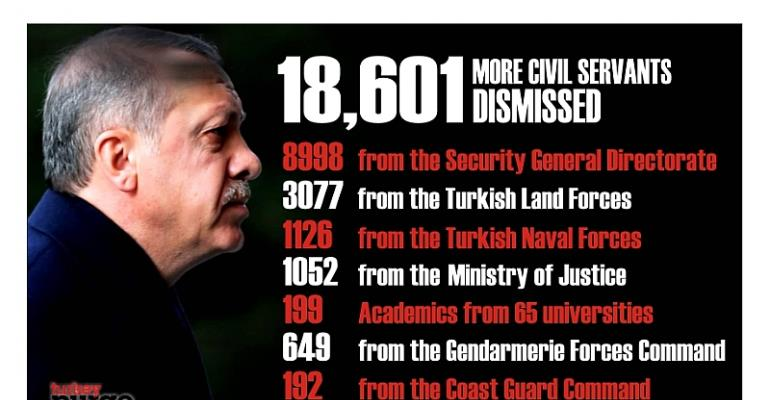 Turkish gov't dismisses 18,601 more public servants with new state of emergency decree