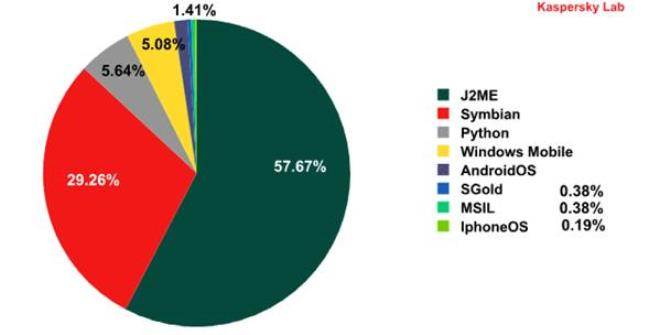 The distribution of variants of detected threats, by platform