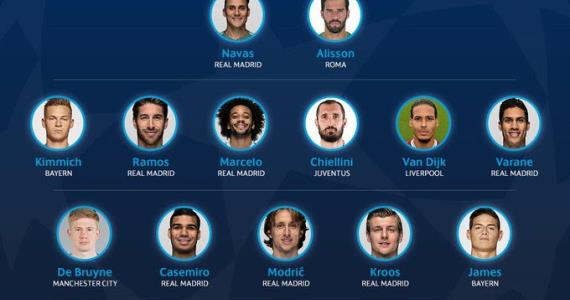 UEFA Announces UCL Squad Of The Season