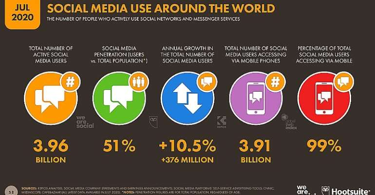 Utilize Social Media NOW for your Business: 10 reasons why.
